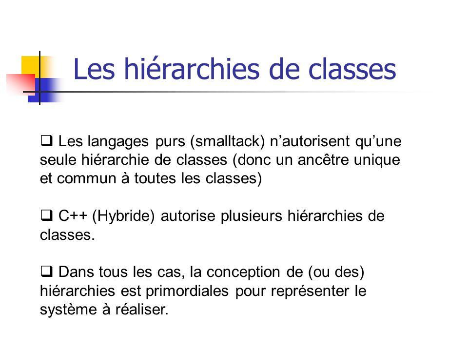Les langages purs (smalltack) nautorisent quune seule hiérarchie de classes (donc un ancêtre unique et commun à toutes les classes) C++ (Hybride) autorise plusieurs hiérarchies de classes.