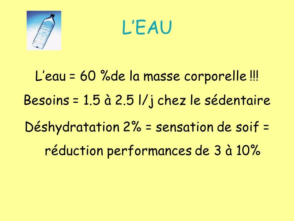 LEAU Leau = 60 %de la masse corporelle !!! Besoins = 1.5 à 2.5 l/j chez le sédentaire Déshydratation 2% = sensation de soif = réduction performances d