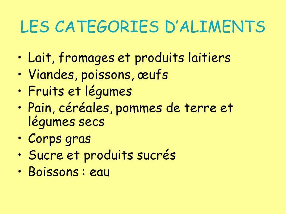 LES CATEGORIES DALIMENTS Lait, fromages et produits laitiers Viandes, poissons, œufs Fruits et légumes Pain, céréales, pommes de terre et légumes secs