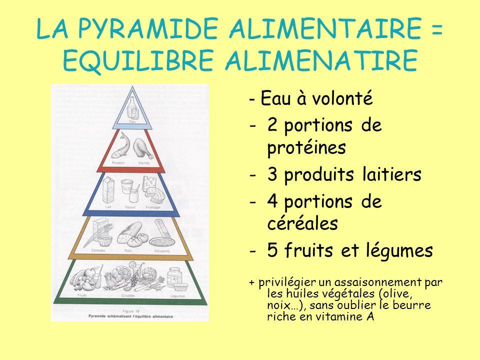 LA PYRAMIDE ALIMENTAIRE = EQUILIBRE ALIMENATIRE - Eau à volonté -2 portions de protéines -3 produits laitiers -4 portions de céréales -5 fruits et lég