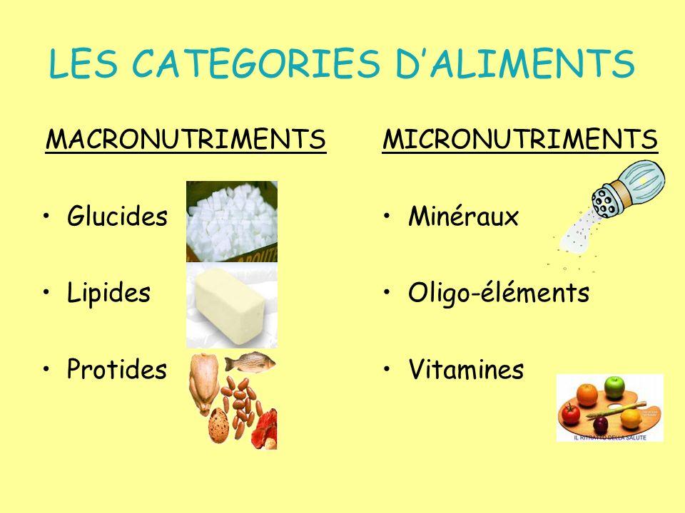 LES CATEGORIES DALIMENTS MACRONUTRIMENTS Glucides Lipides Protides MICRONUTRIMENTS Minéraux Oligo-éléments Vitamines