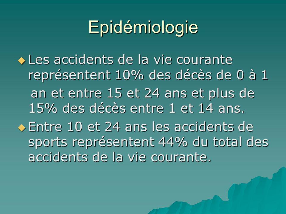 Epidémiologie Les accidents de la vie courante représentent 10% des décès de 0 à 1 Les accidents de la vie courante représentent 10% des décès de 0 à