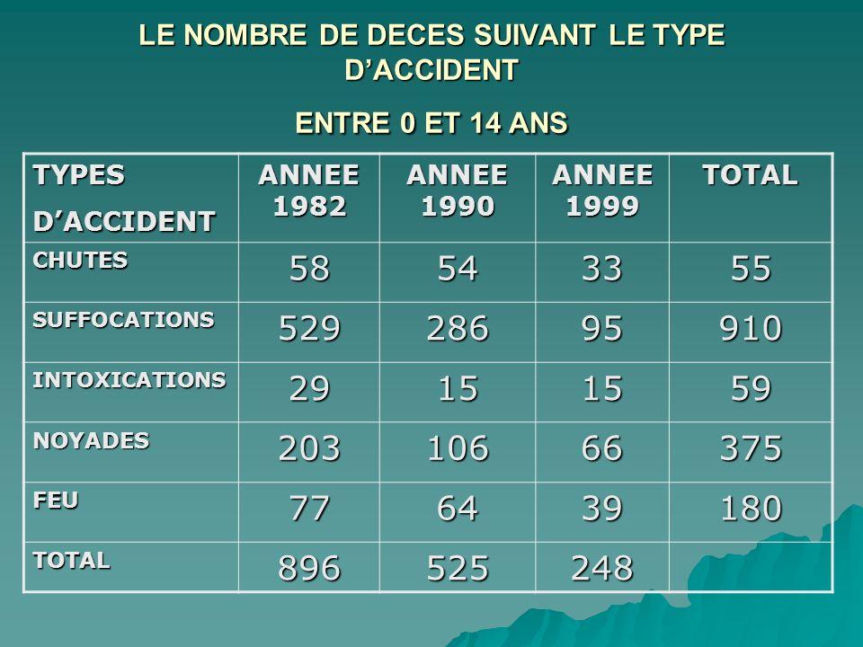 LE NOMBRE DE DECES SUIVANT LE TYPE DACCIDENT ENTRE 0 ET 14 ANS TYPESDACCIDENT ANNEE 1982 ANNEE 1990 ANNEE 1999 TOTAL CHUTES58543355 SUFFOCATIONS529286