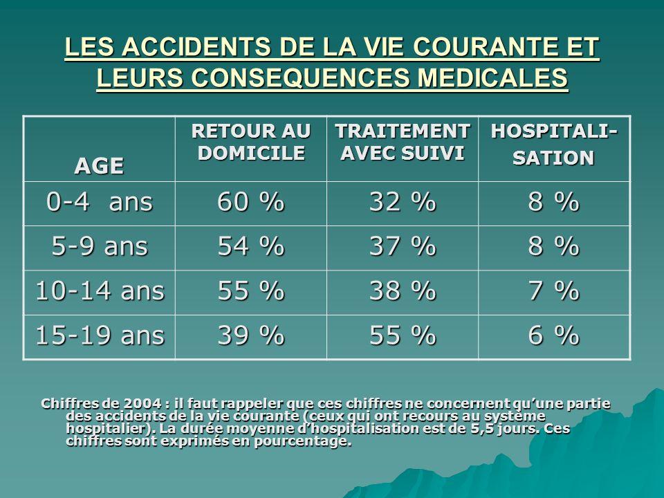 LES ACCIDENTS DE LA VIE COURANTE ET LEURS CONSEQUENCES MEDICALES Chiffres de 2004 : il faut rappeler que ces chiffres ne concernent quune partie des a