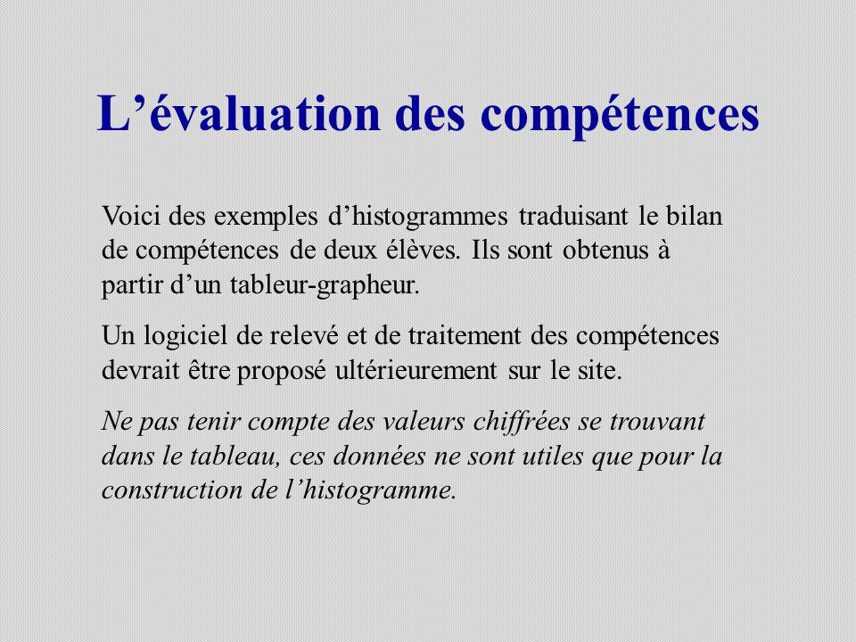 Lévaluation des compétences Voici des exemples dhistogrammes traduisant le bilan de compétences de deux élèves. Ils sont obtenus à partir dun tableur-