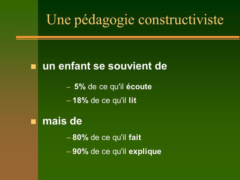 Une pédagogie constructiviste n un enfant se souvient de – 5% de ce qu il écoute –18% de ce qu il lit n mais de –80% de ce qu il fait –90% de ce qu il explique