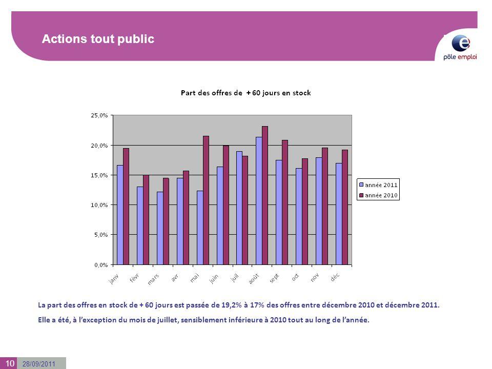 28/09/2011 Actions tout public 10 La part des offres en stock de + 60 jours est passée de 19,2% à 17% des offres entre décembre 2010 et décembre 2011.