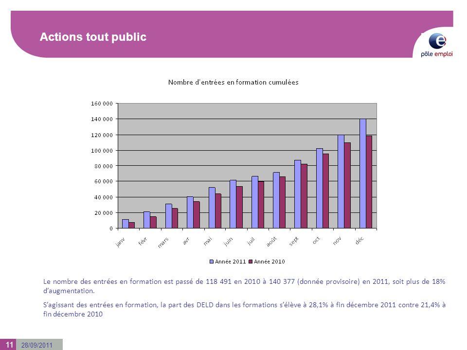 28/09/2011 Actions tout public Le nombre des entrées en formation est passé de 118 491 en 2010 à 140 377 (donnée provisoire) en 2011, soit plus de 18% daugmentation.