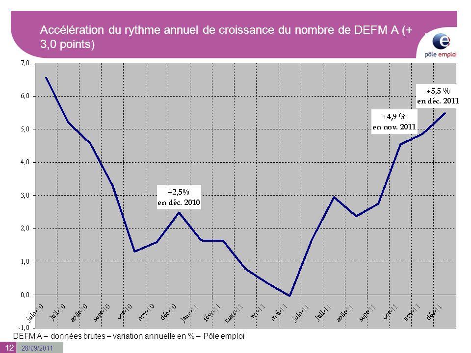 28/09/2011 Accélération du rythme annuel de croissance du nombre de DEFM A (+ 3,0 points) DEFM A – données brutes – variation annuelle en % – Pôle emp
