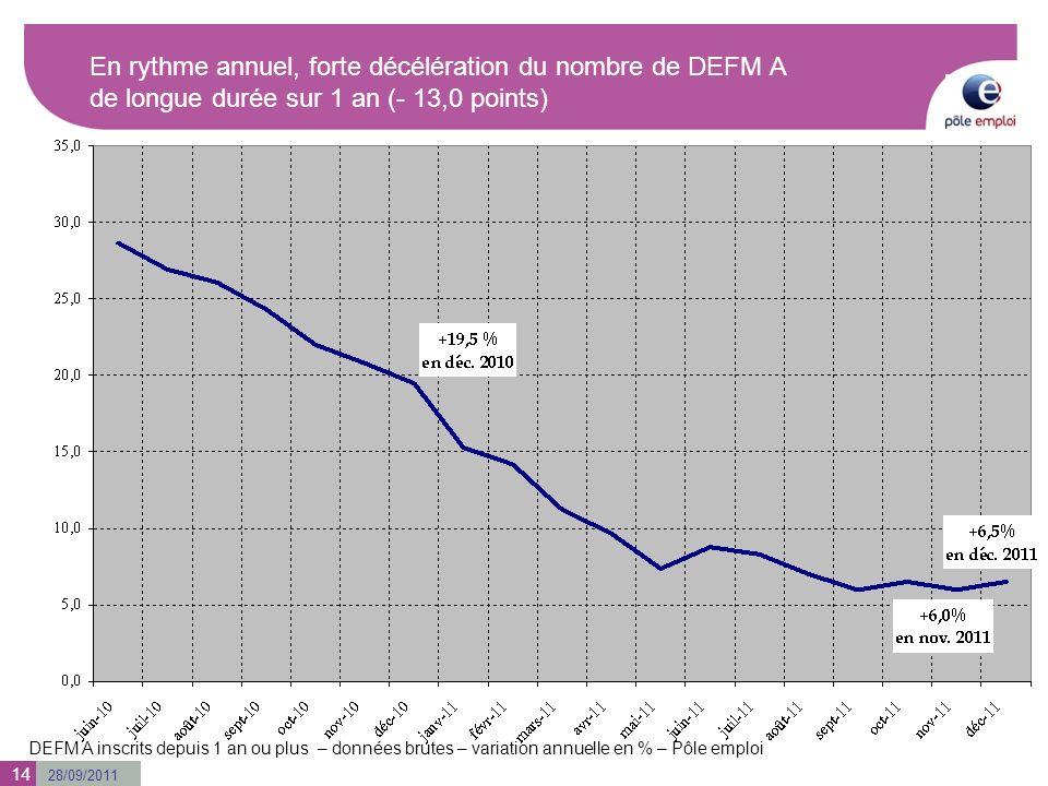 28/09/2011 En rythme annuel, forte décélération du nombre de DEFM A de longue durée sur 1 an (- 13,0 points) DEFM A inscrits depuis 1 an ou plus – données brutes – variation annuelle en % – Pôle emploi 14