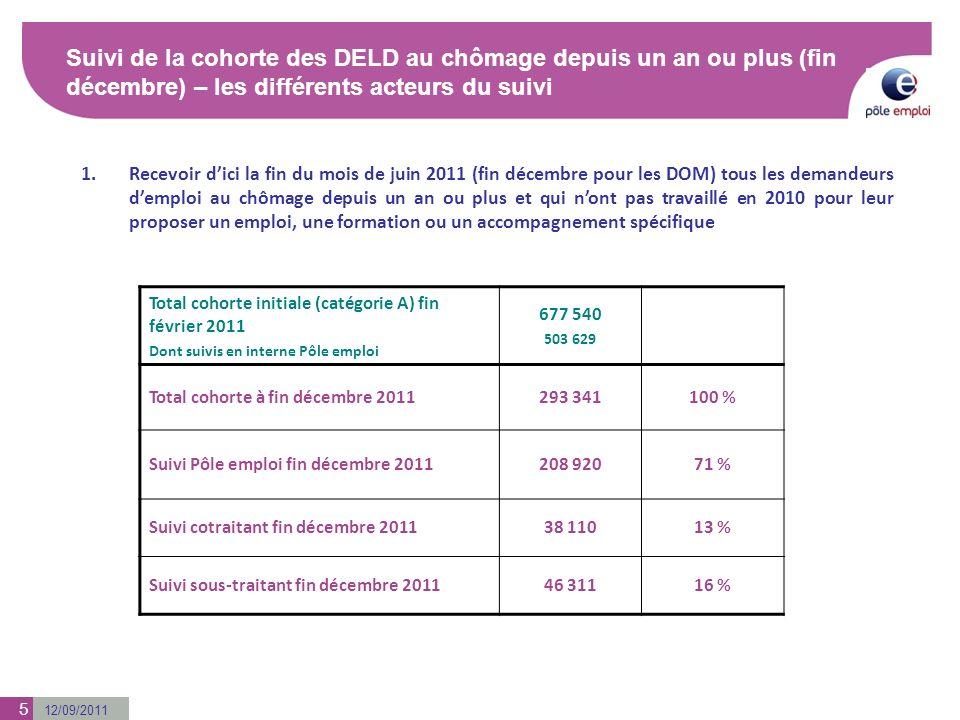 12/09/2011 5 Suivi de la cohorte des DELD au chômage depuis un an ou plus (fin décembre) – les différents acteurs du suivi Suivi des actions mises en œuvre par Pôle emploi dans le cadre du Plan de Mobilisation (fin juillet) 1.Recevoir dici la fin du mois de juin 2011 (fin décembre pour les DOM) tous les demandeurs demploi au chômage depuis un an ou plus et qui nont pas travaillé en 2010 pour leur proposer un emploi, une formation ou un accompagnement spécifique Total cohorte initiale (catégorie A) fin février 2011 Dont suivis en interne Pôle emploi 677 540 503 629 Total cohorte à fin décembre 2011293 341100 % Suivi Pôle emploi fin décembre 2011208 92071 % Suivi cotraitant fin décembre 201138 11013 % Suivi sous-traitant fin décembre 201146 31116 %