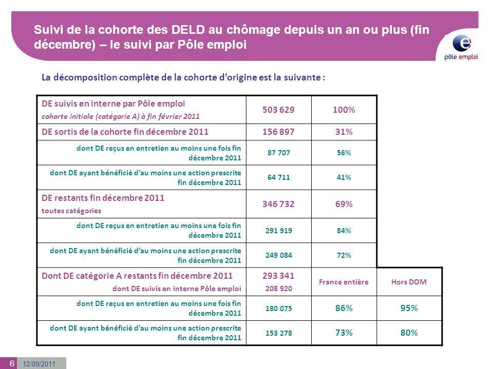 12/09/2011 6 Suivi de la cohorte des DELD au chômage depuis un an ou plus (fin décembre) – le suivi par Pôle emploi DE suivis en interne par Pôle empl
