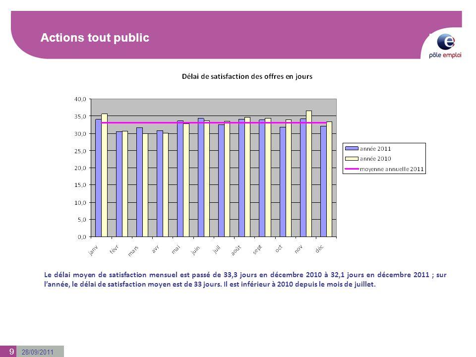 28/09/2011 Actions tout public Le délai moyen de satisfaction mensuel est passé de 33,3 jours en décembre 2010 à 32,1 jours en décembre 2011 ; sur lan