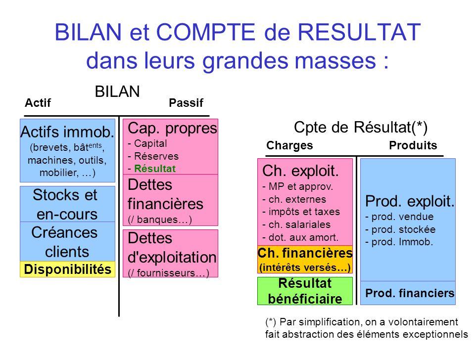 BILAN et COMPTE de RESULTAT dans leurs grandes masses : BILAN ActifPassif Cpte de Résultat(*) ChargesProduits Actifs immob. (brevets, bât ents, machin