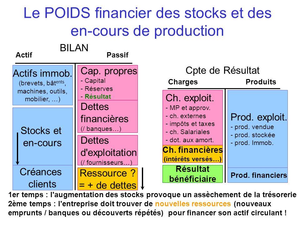 Le POIDS financier des stocks et des en-cours de production BILAN ActifPassif Actifs immob. (brevets, bât ents, machines, outils, mobilier, …) Stocks
