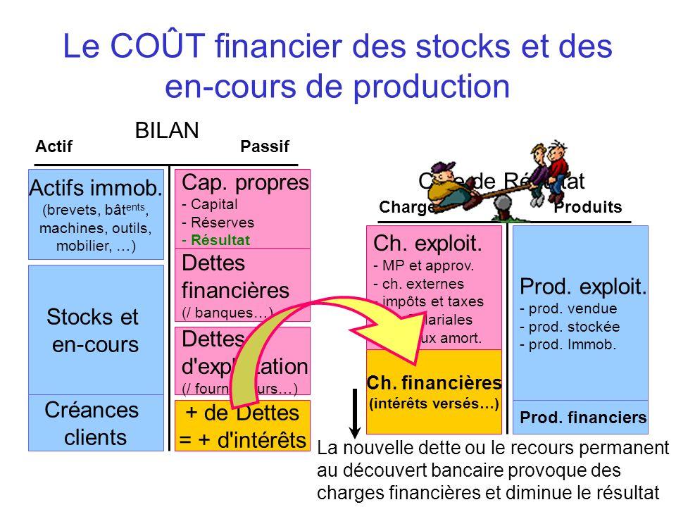 Le COÛT financier des stocks et des en-cours de production BILAN ActifPassif Actifs immob. (brevets, bât ents, machines, outils, mobilier, …) Cap. pro