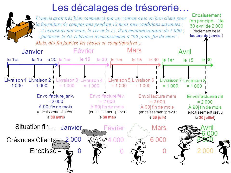 Conséquences sur … …l équilibre du bilan C.P.Dettes Immo.