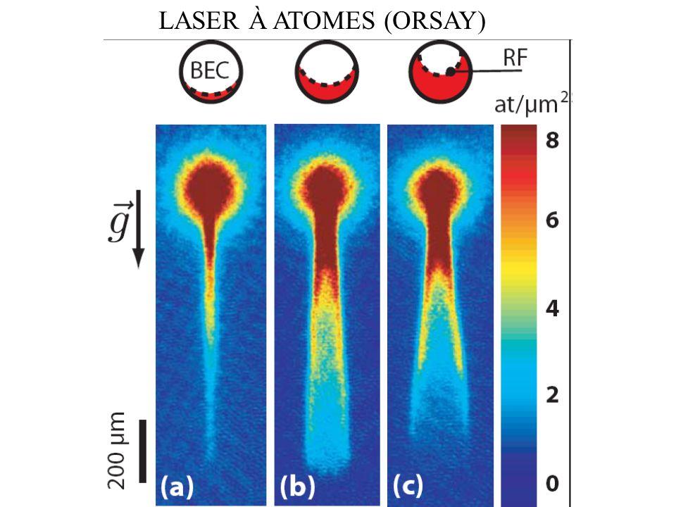 Impulsions π/2 Atomes a b espace temps cτcτ
