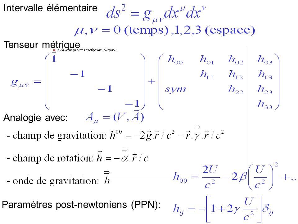 Intervalle élémentaire Tenseur métrique Analogie avec: Paramètres post-newtoniens (PPN):