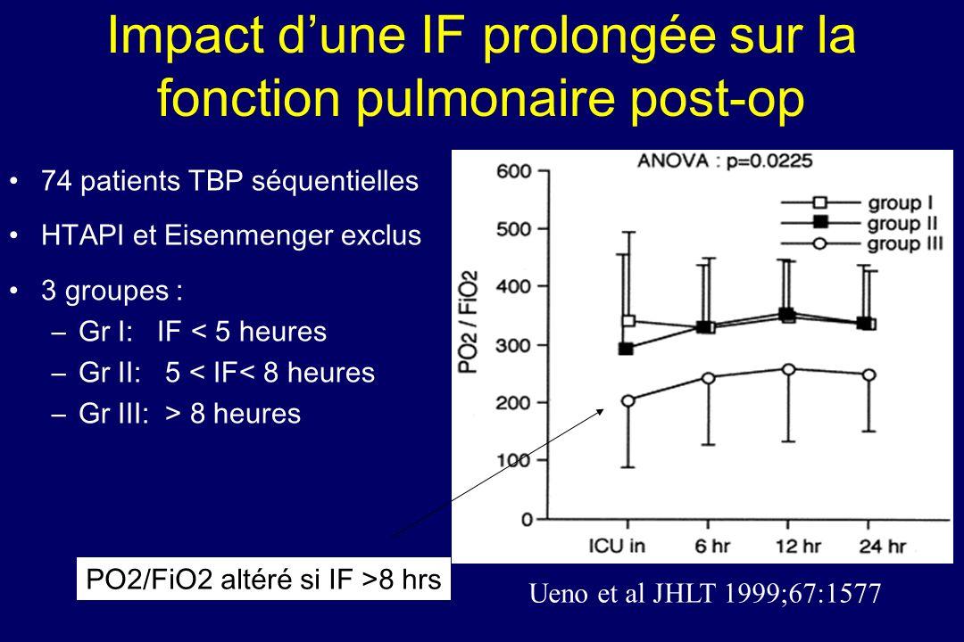 Impact dune IF prolongée sur la fonction pulmonaire post-op Ueno et al JHLT 1999;67:1577 74 patients TBP séquentielles HTAPI et Eisenmenger exclus 3 g