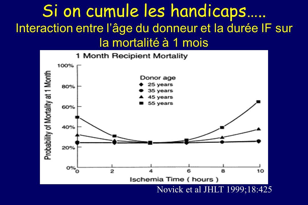 Si on cumule les handicaps….. Interaction entre lâge du donneur et la durée IF sur la mortalité à 1 mois Novick et al JHLT 1999;18:425