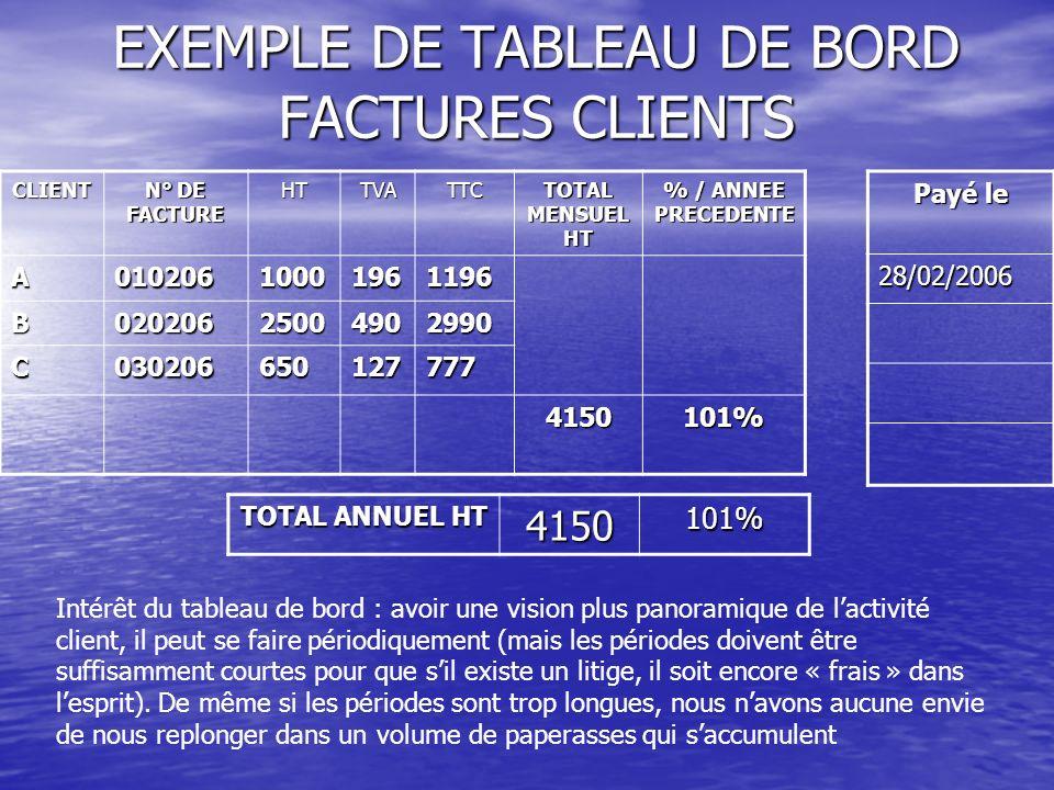 EXEMPLE DE TABLEAU DE BORD FACTURES CLIENTS CLIENT N° DE FACTURE HTTVATTC TOTAL MENSUEL HT % / ANNEE PRECEDENTE A01020610001961196 B02020625004902990 C030206650127777 4150101% TOTAL ANNUEL HT 4150101% Payé le 28/02/2006 Intérêt du tableau de bord : avoir une vision plus panoramique de lactivité client, il peut se faire périodiquement (mais les périodes doivent être suffisamment courtes pour que sil existe un litige, il soit encore « frais » dans lesprit).