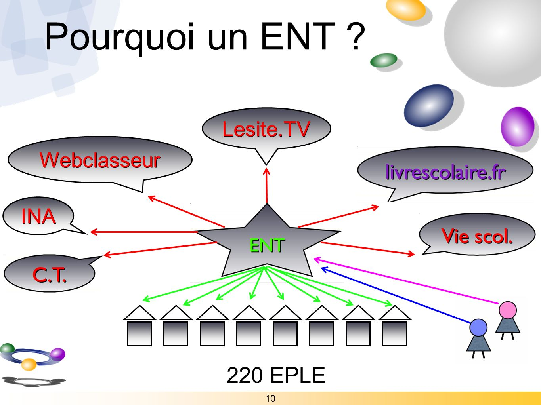 10 Lesite.TV Webclasseur INA 220 EPLE Pourquoi un ENT ?