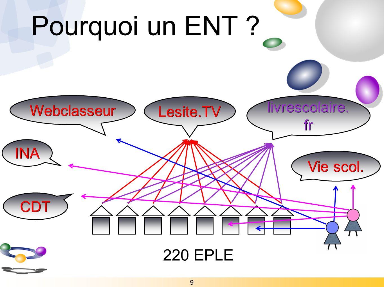 Pourquoi un ENT ? 9 Lesite.TV 220 EPLE livrescolaire. fr Webclasseur INA Vie scol. CDT
