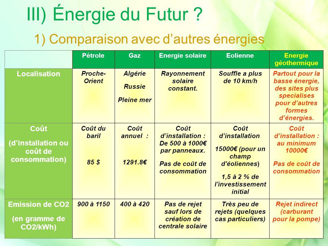 III) Énergie du Futur ? PétroleGazEnergie solaireEolienneEnergie géothermique Localisation Proche- Orient Algérie Russie Pleine mer Rayonnement solair