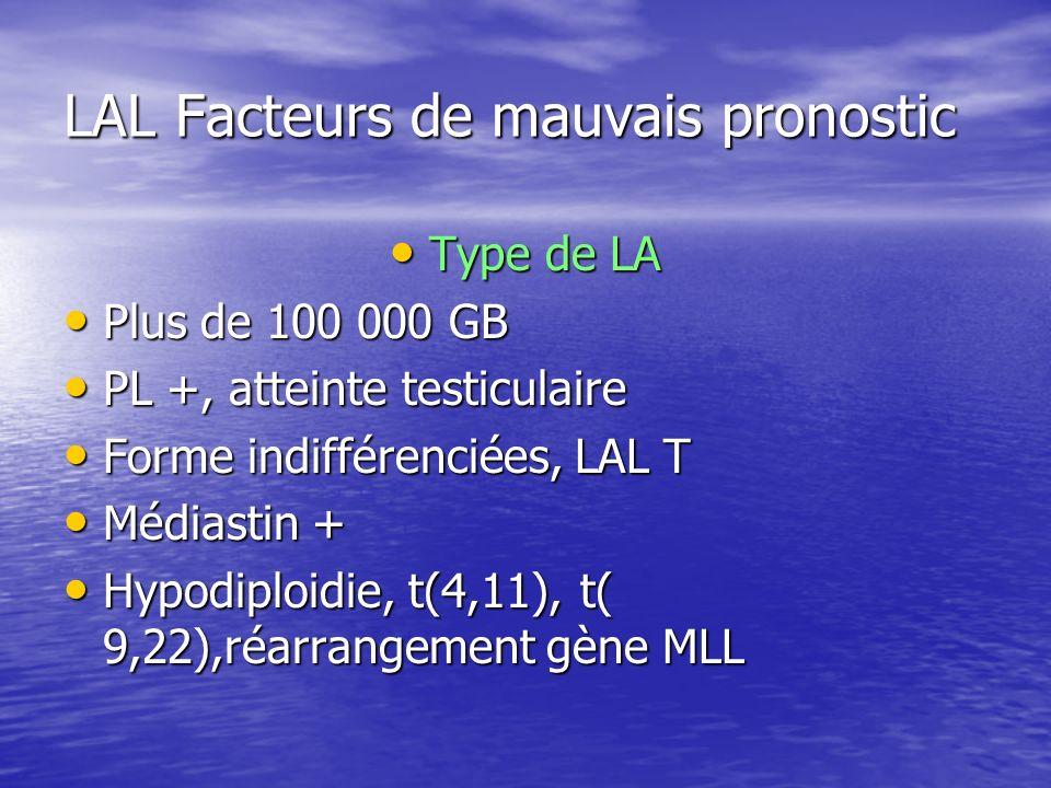 LAL Facteurs de mauvais pronostic Type de LA Type de LA Plus de 100 000 GB Plus de 100 000 GB PL +, atteinte testiculaire PL +, atteinte testiculaire