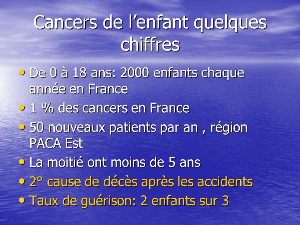 Cancers de lenfant quelques chiffres De 0 à 18 ans: 2000 enfants chaque année en France De 0 à 18 ans: 2000 enfants chaque année en France 1 % des can