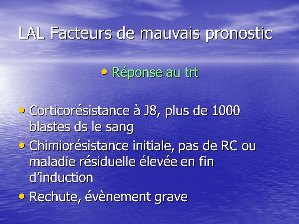 LAL Facteurs de mauvais pronostic Réponse au trt Réponse au trt Corticorésistance à J8, plus de 1000 blastes ds le sang Corticorésistance à J8, plus d