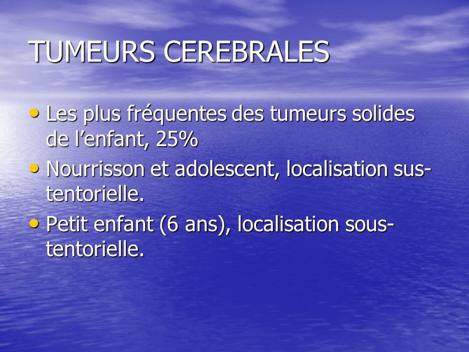 TUMEURS CEREBRALES Les plus fréquentes des tumeurs solides de lenfant, 25% Les plus fréquentes des tumeurs solides de lenfant, 25% Nourrisson et adole