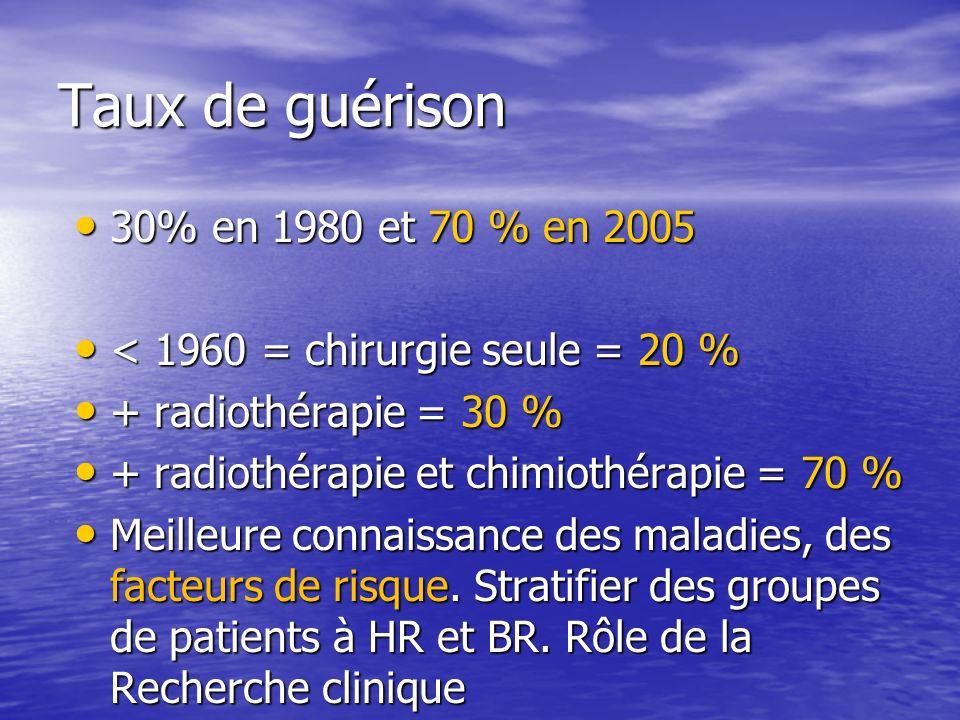 Taux de guérison 30% en 1980 et 70 % en 2005 30% en 1980 et 70 % en 2005 < 1960 = chirurgie seule = 20 % < 1960 = chirurgie seule = 20 % + radiothérap