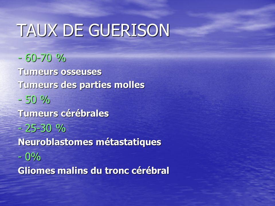 TAUX DE GUERISON - 60-70 % Tumeurs osseuses Tumeurs des parties molles - 50 % Tumeurs cérébrales - 25-30 % Neuroblastomes métastatiques - 0% Gliomes m