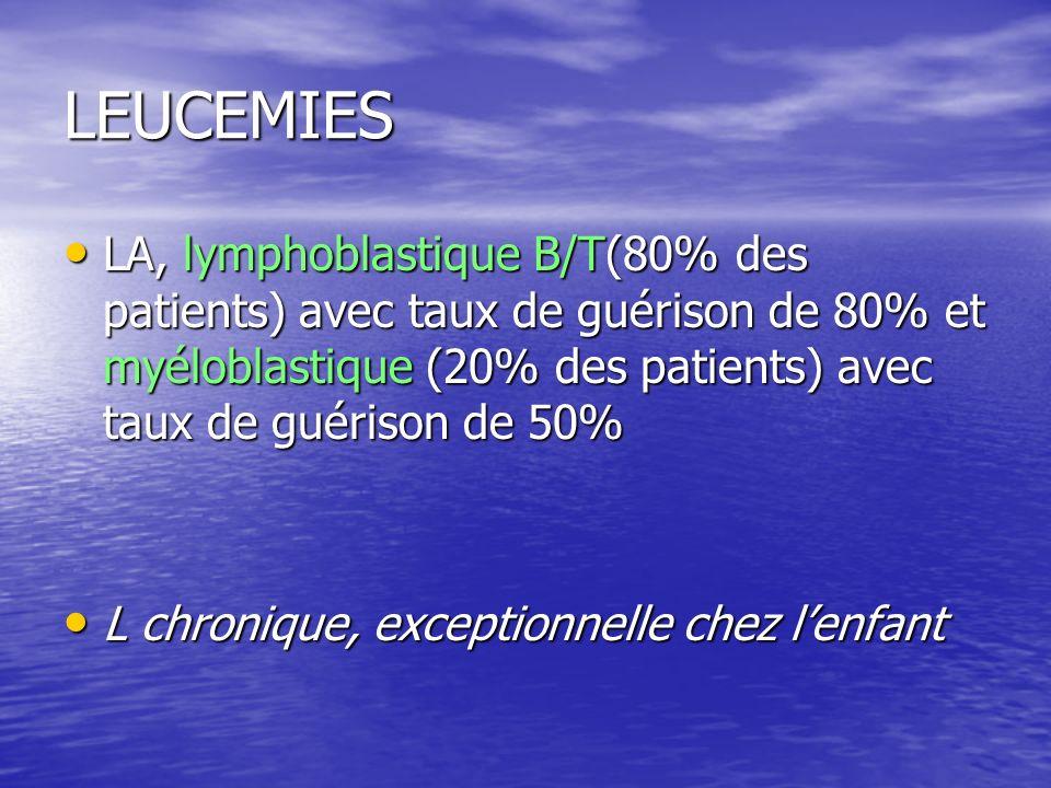 LEUCEMIES LA, lymphoblastique B/T(80% des patients) avec taux de guérison de 80% et myéloblastique (20% des patients) avec taux de guérison de 50% LA,