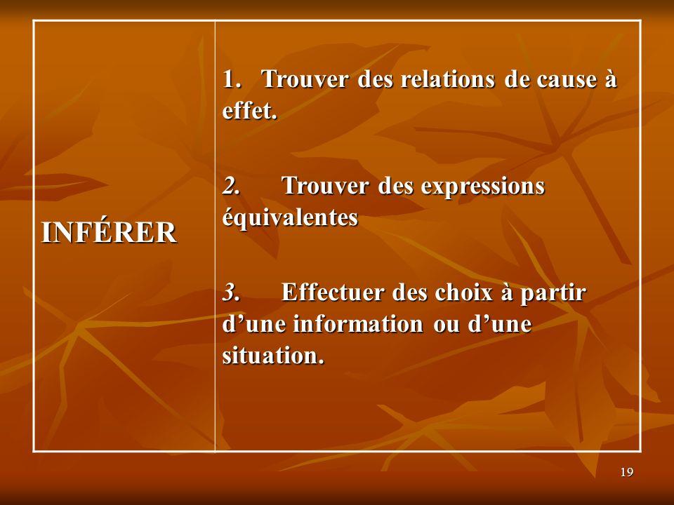19 INFÉRER 1. Trouver des relations de cause à effet. 2. Trouver des expressions équivalentes 3. Effectuer des choix à partir dune information ou dune