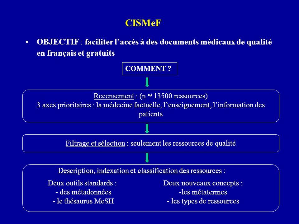 OBJECTIF : faciliter laccès à des documents médicaux de qualité en français et gratuits CISMeF Description, indexation et classification des ressource