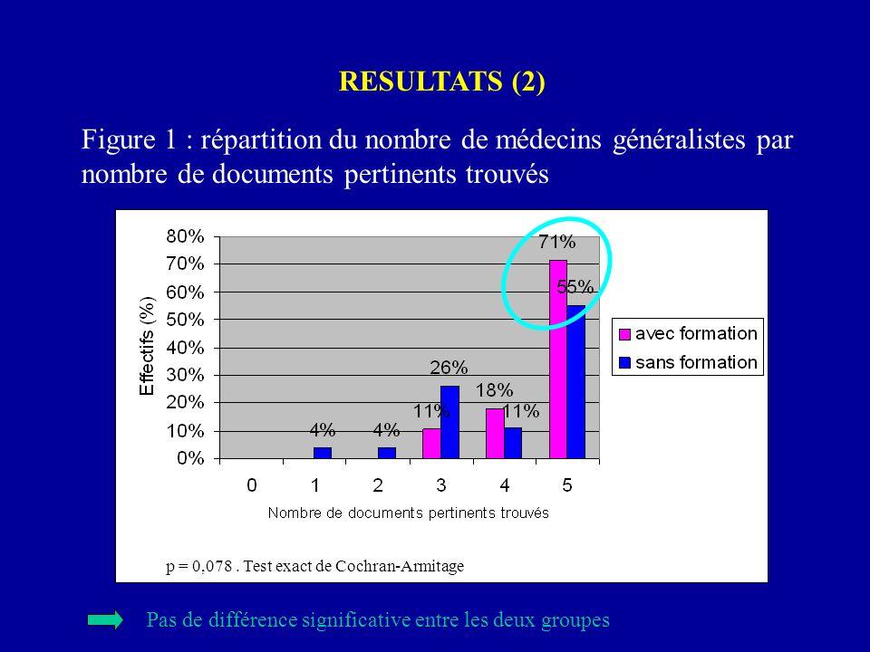 RESULTATS (2) Figure 1 : répartition du nombre de médecins généralistes par nombre de documents pertinents trouvés p = 0,078. Test exact de Cochran-Ar