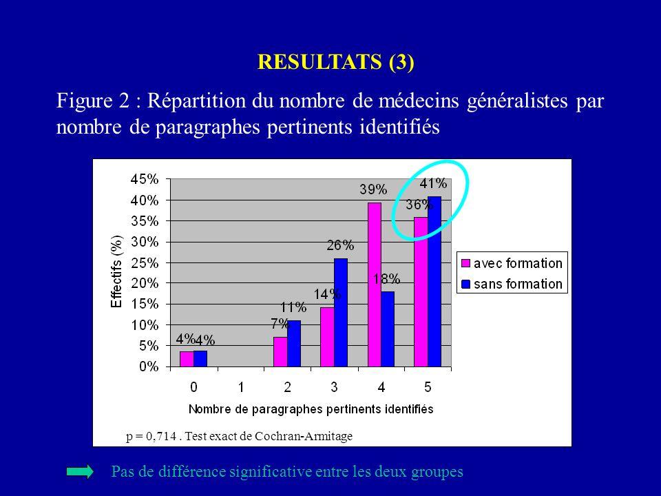 RESULTATS (3) Figure 2 : Répartition du nombre de médecins généralistes par nombre de paragraphes pertinents identifiés p = 0,714. Test exact de Cochr