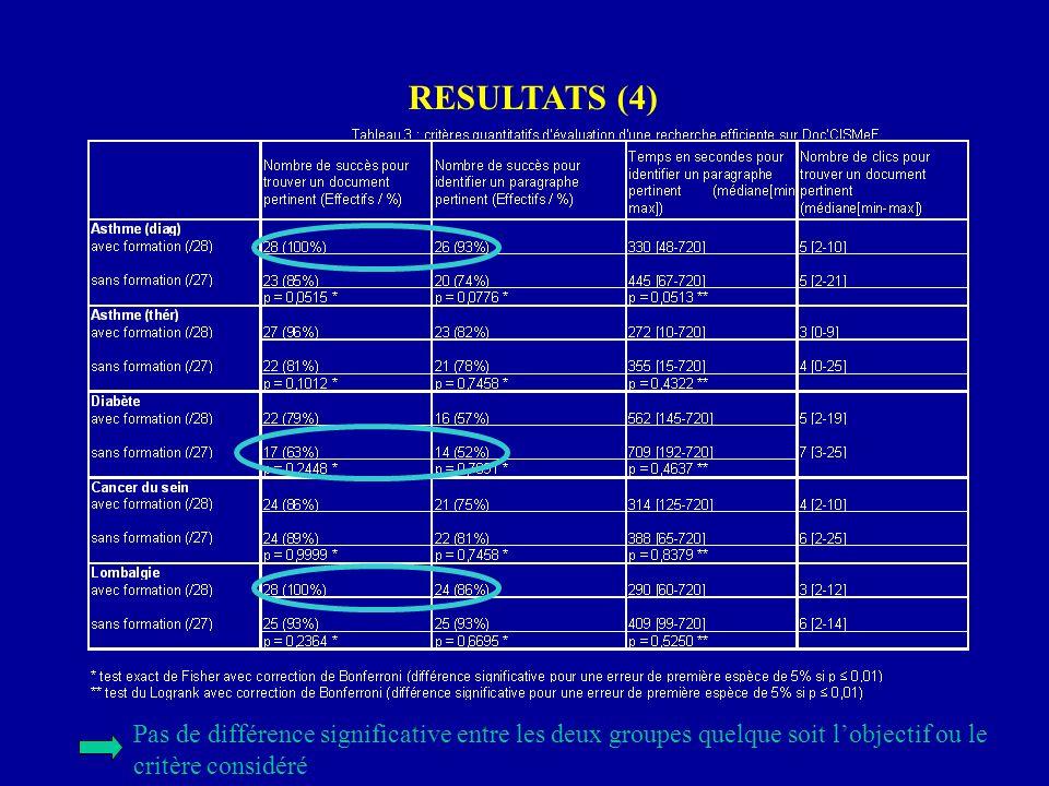 RESULTATS (4) Pas de différence significative entre les deux groupes quelque soit lobjectif ou le critère considéré