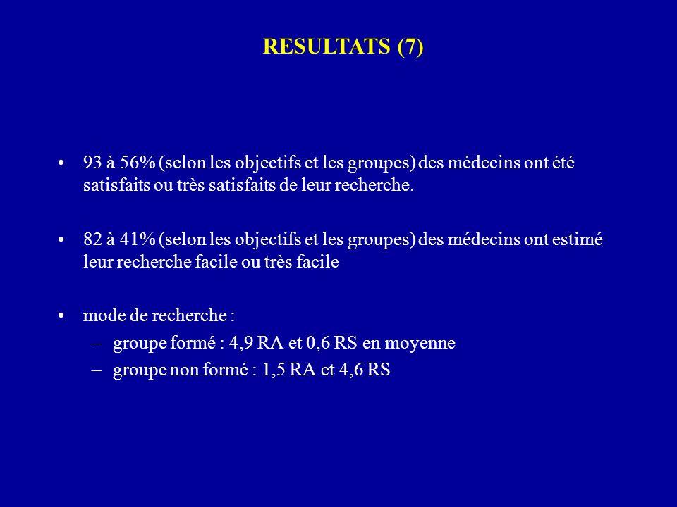 93 à 56% (selon les objectifs et les groupes) des médecins ont été satisfaits ou très satisfaits de leur recherche. 82 à 41% (selon les objectifs et l
