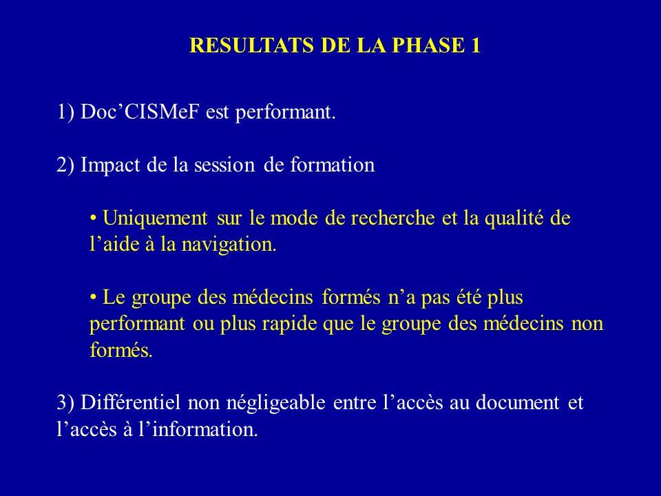 RESULTATS DE LA PHASE 1 1) DocCISMeF est performant. 2) Impact de la session de formation Uniquement sur le mode de recherche et la qualité de laide à