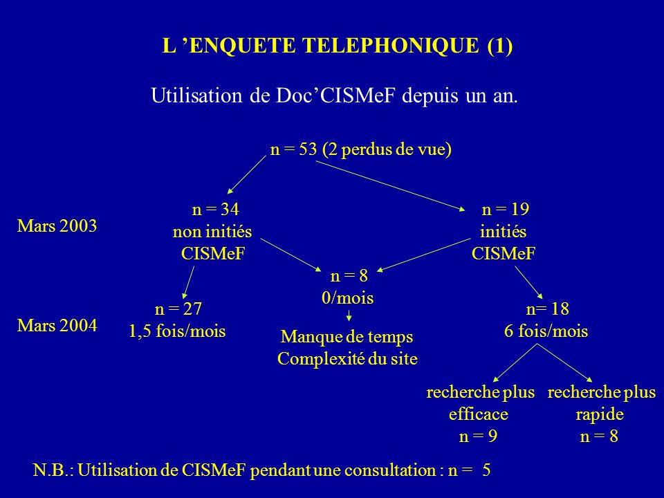 L ENQUETE TELEPHONIQUE (1) Utilisation de DocCISMeF depuis un an. n = 53 (2 perdus de vue) n = 34 non initiés CISMeF n = 19 initiés CISMeF n = 8 0/moi