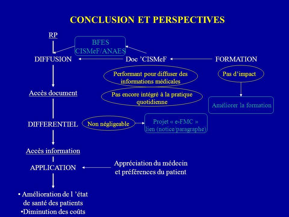 CONCLUSION ET PERSPECTIVES RP Accès document DIFFERENTIEL Accès information APPLICATION Amélioration de l état de santé des patients Diminution des co