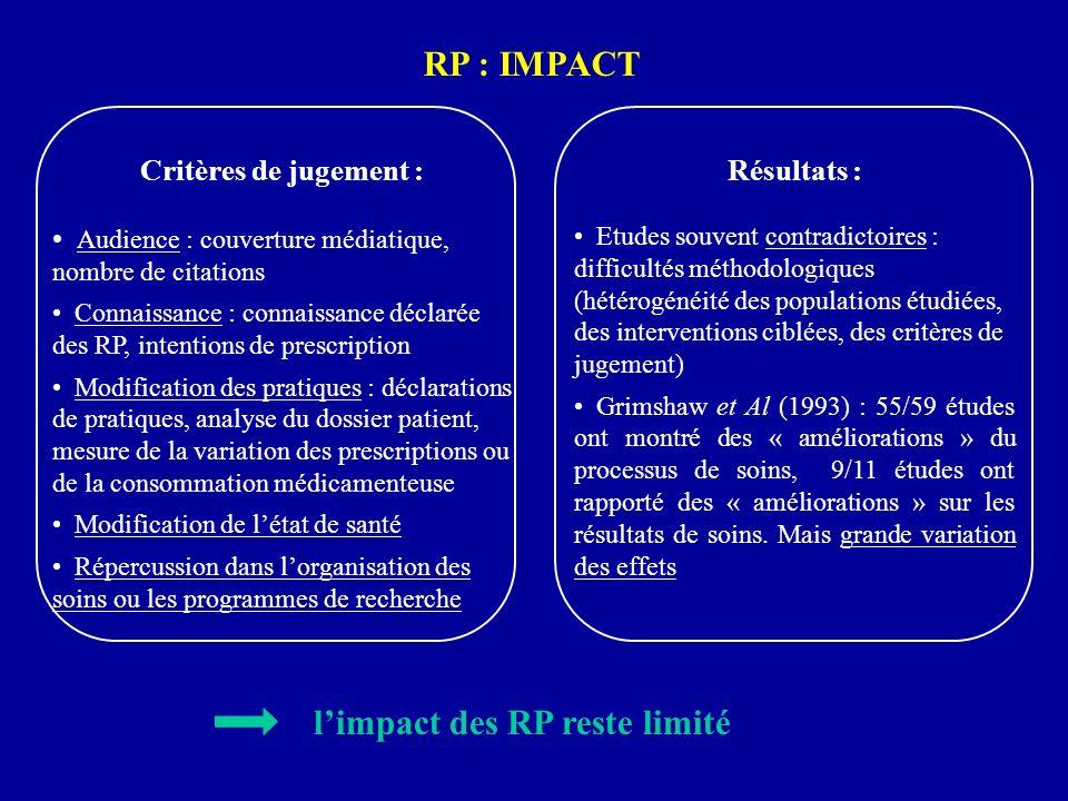 RP : IMPACT Critères de jugement : Audience : couverture médiatique, nombre de citations Connaissance : connaissance déclarée des RP, intentions de pr