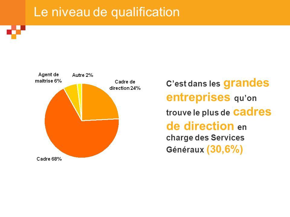 Le niveau de qualification Cest dans les grandes entreprises quon trouve le plus de cadres de direction en charge des Services Généraux (30,6%)