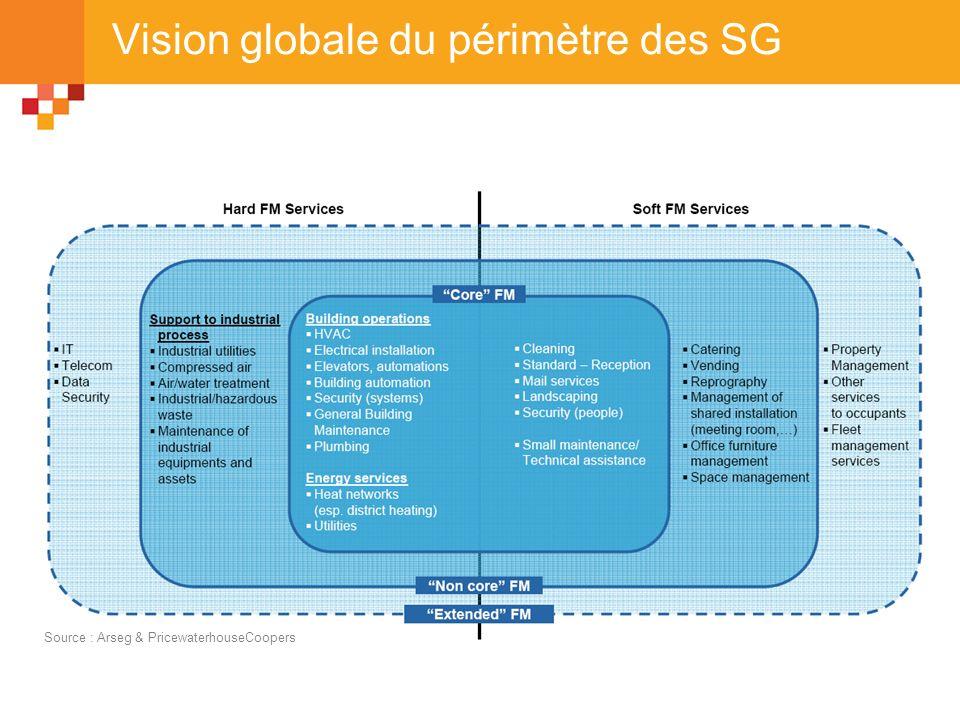 Vision globale du périmètre des SG Source : Arseg & PricewaterhouseCoopers