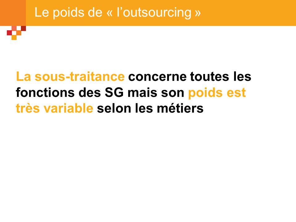 Le poids de « loutsourcing » La sous-traitance concerne toutes les fonctions des SG mais son poids est très variable selon les métiers