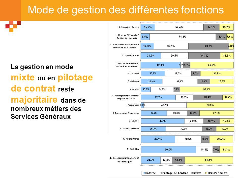 Mode de gestion des différentes fonctions La gestion en mode mixte ou en pilotage de contrat reste majoritaire dans de nombreux métiers des Services G